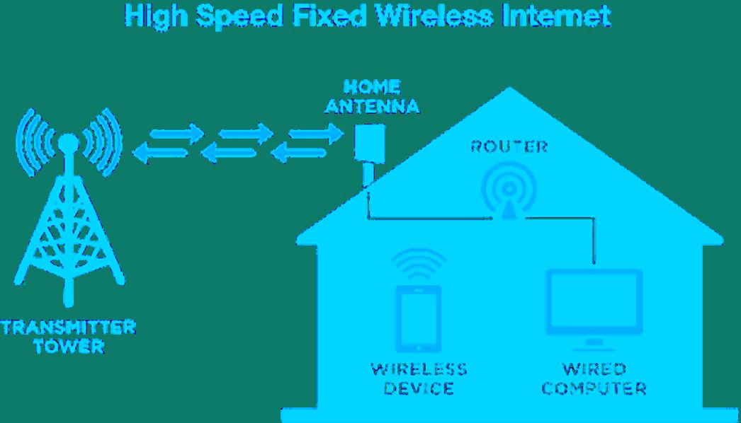 Fast Reliable Twin Internet 4 You! - Twin Internet - Twin Wireless
